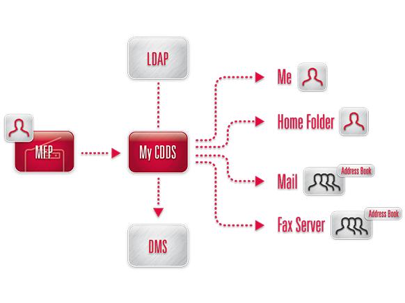 MyMFP Funktionsübersicht
