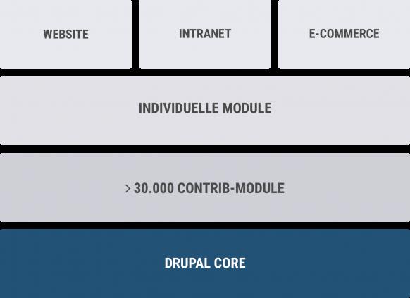 Mithilfe des Drupal-Core sowie Modulen können Internet-, Intranet- und E-Commerce Lösungen erstellt werden