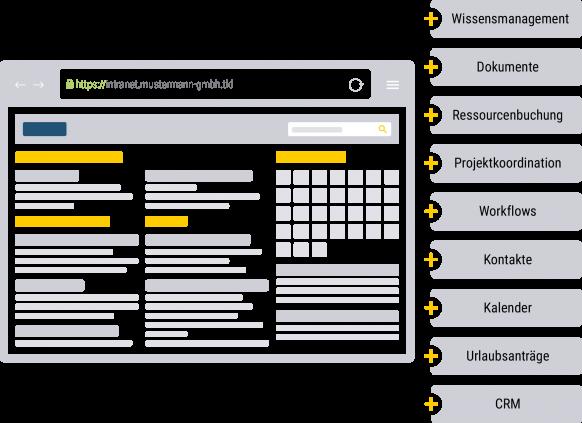 Intranet eignet sich z.B. für Wissensmanagement, Kalender und Collaboration