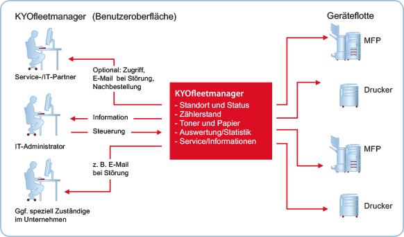 KyoFleetmanager Funktionsübersicht