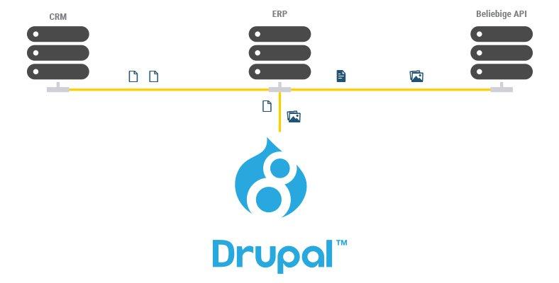 Intranet mit Drupal 8